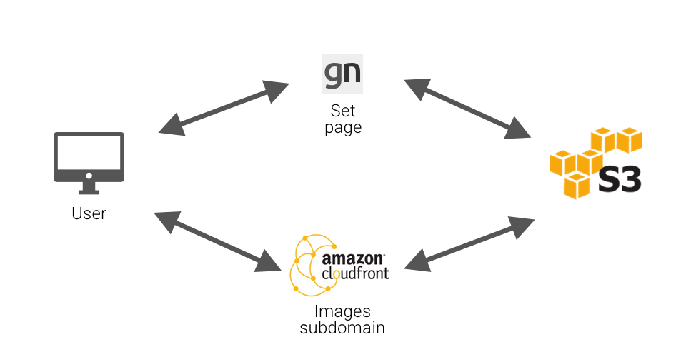 Logic for serving content from Amazon S3 through Amazon CloudFront
